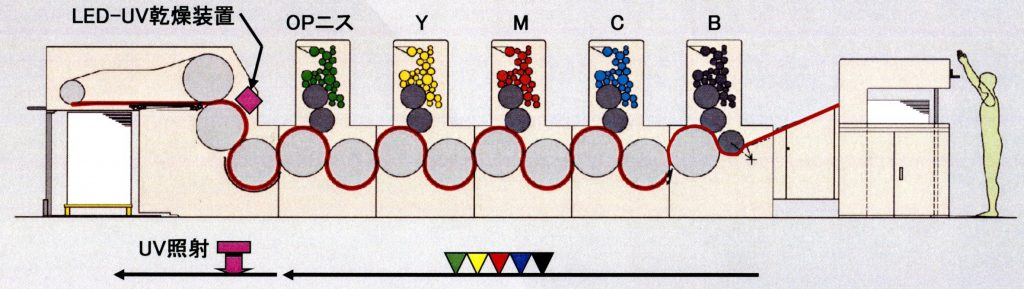 三菱LED-UV印刷専用機(片面機)
