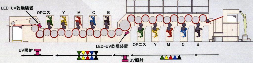 三菱LED-UV印刷専用機(両面機)