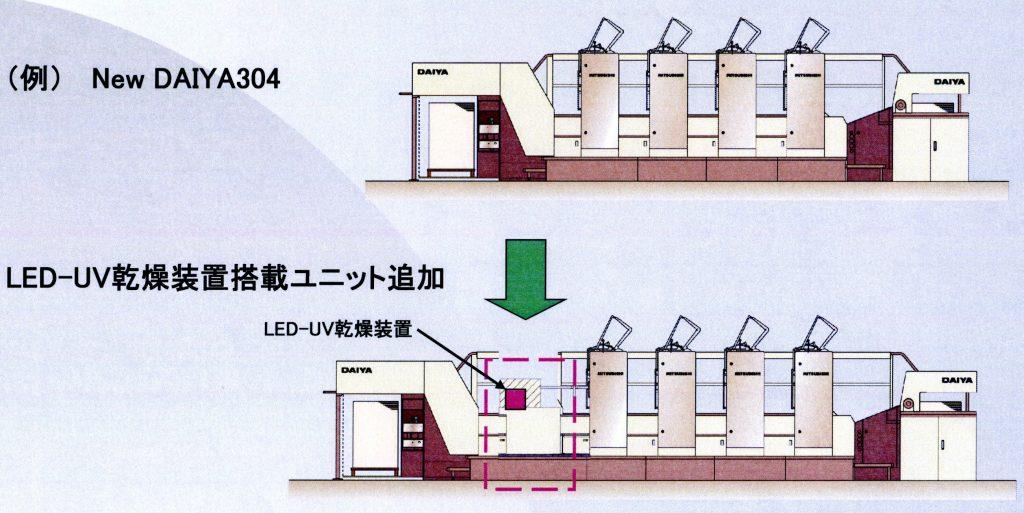 現在保有の三菱枚葉機でもLED-UV印刷を実現できる